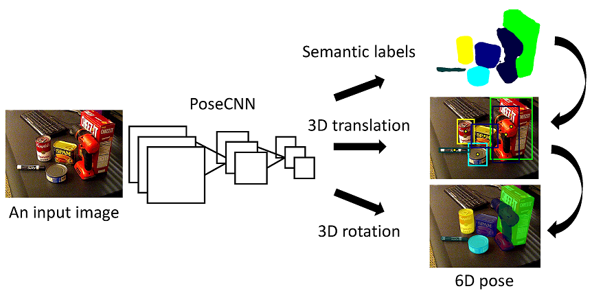 PoseCNN: A Convolutional Neural Network for 6D Object Pose